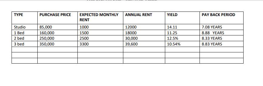 Property Rental Yield